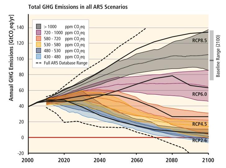 L'atténuation des changements climatiques :   les préconisations des économistes par Jean-Marie PILLOT (3/6)