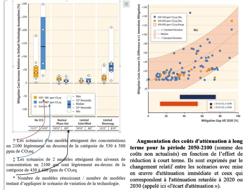 L'atténuation des changements climatiques :   les préconisations des économistes par Jean-Marie PILLOT (4/6)