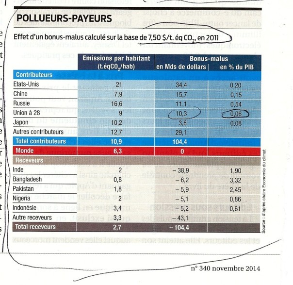 PollueursPayeurs